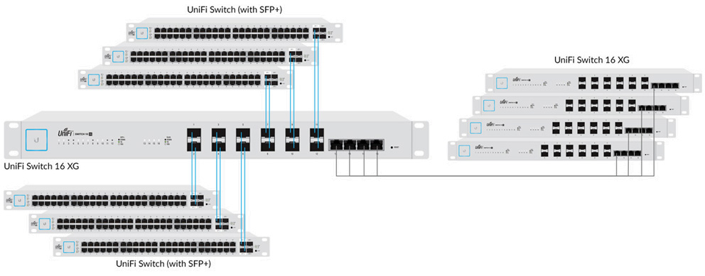 Ubiquiti Unifi Switch 16 Xg 10g Sfp Switch