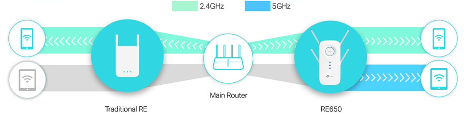 Image result for Drop-Free and Seamless Dual Band Connections If one of the main router's dual bands drops suddenly, or in case the main router can only deliver single band, the RE650 still provides stable dual-band connections for clients, allowing you to enjoy stable and drop-free experience on all your devices.