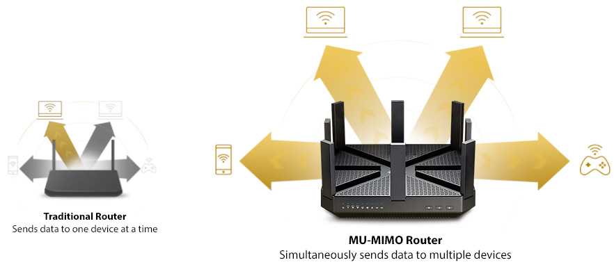 Image result for MU-MIMO* for Non-Stop Entertainment on All Your Devices The Archer C5400 does more than just create faster Wi-Fi, it helps your devices achieve optimal performance by making communication more efficient. With MU-MIMO technology1, the Archer C5400 can provide four simultaneous data streams, allowing all connected devices to achieve speeds up to 4X faster than standard AC routers.